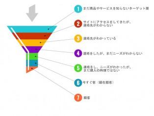 7層の顧客層 再トリミング (1)