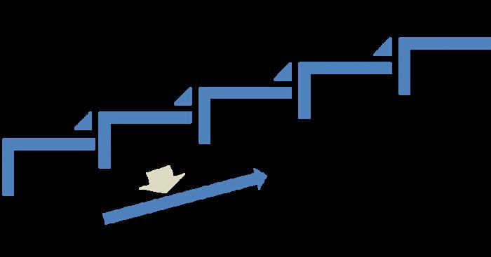 6つの営業プロセス